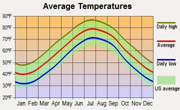 Virginia Beach Temperature